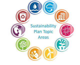 Sustainability Plan Topic Areas