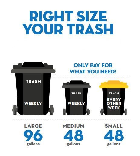 Right Size Your Trash