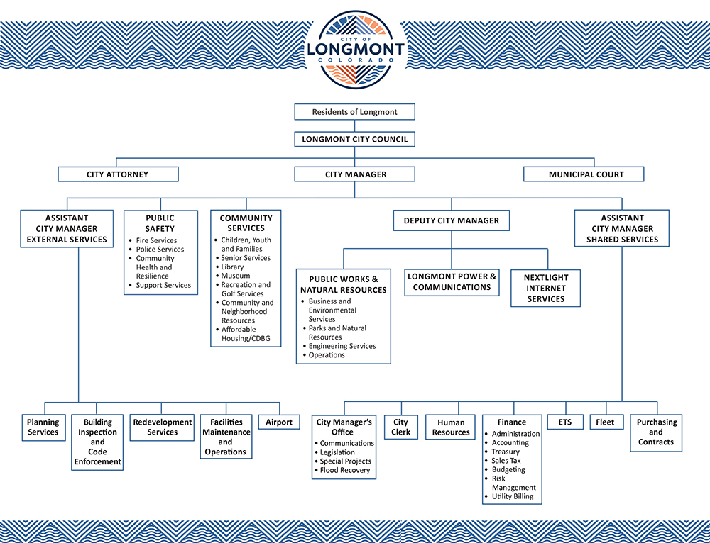 City Organizational Chart City Of Longmont Colorado