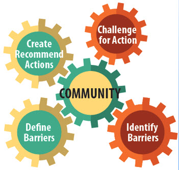 Create, Recommend, Actions, Challenge for Action, Define Barriers, Identify Barriers, Community