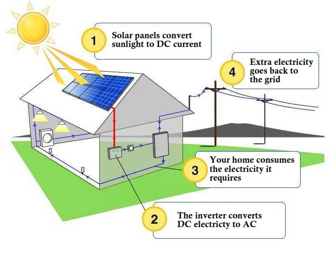 how does solar work graphic